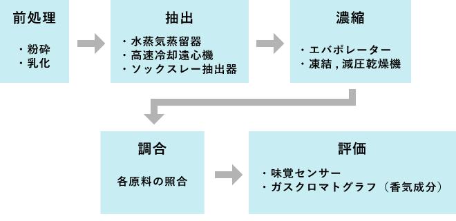 支援例:有効成分の抽出